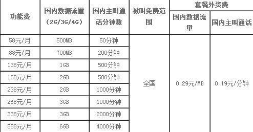 北京移动下调4G资费:流量最多翻5倍