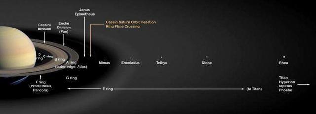 科学家发现土星的一些卫星比恐龙还年轻