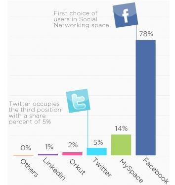 调查称Twitter上广告点击率高于Facebook