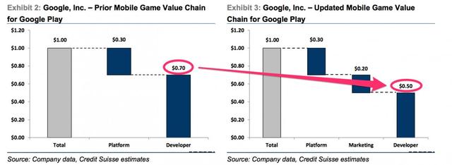 谷歌新政让Android开发者哭了