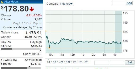 国家多部门联合调查组进驻 百度股价周一大跌近8%