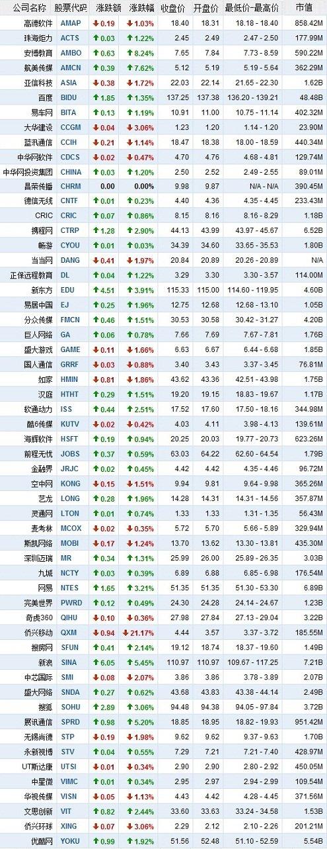 4月8日中国概念股涨跌互现
