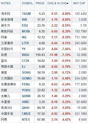 中国概念股周一多数下跌 淘米、新浪微博领跌