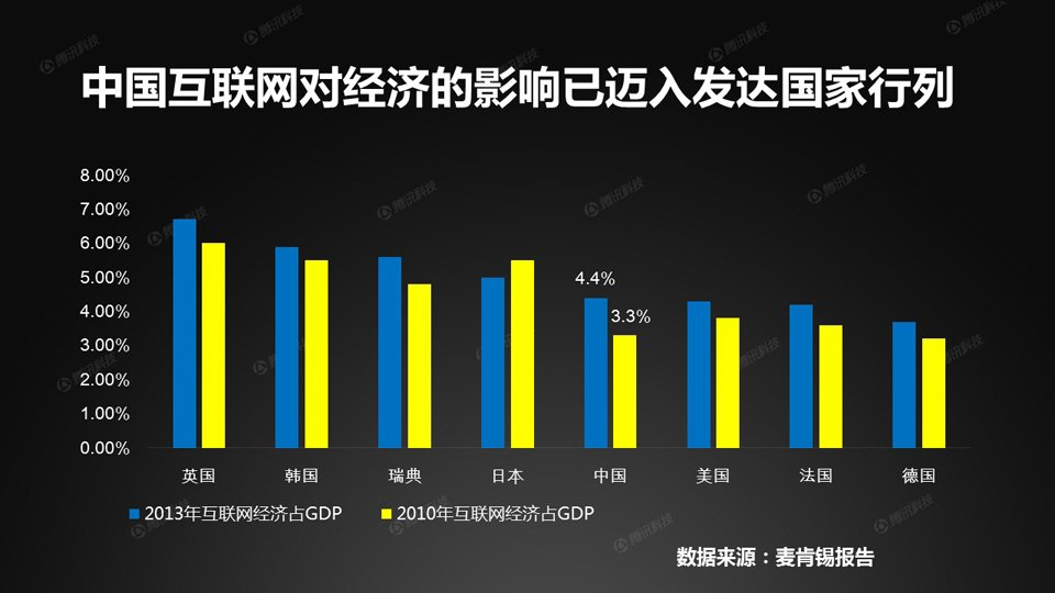 """中国的互联网催生了活跃的信息、通信和技术产业、繁荣的社交网络以及全球最大的网络零售市场。通过互联网产生的经济,在中国GDP中的占比已从2010年的3.3%增加到2013年的4.4%。这一数据成功超越美国,中国也由此进入""""互联网发达国家行列""""。"""