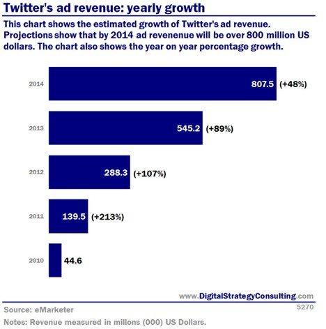 Twitter掘金移动:互动广告效果佳 重用户体验