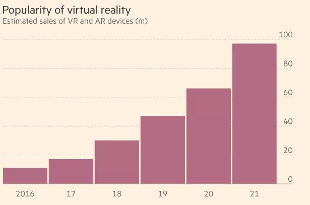 虚拟现实面临一个现实问题:产品太贵卖不动