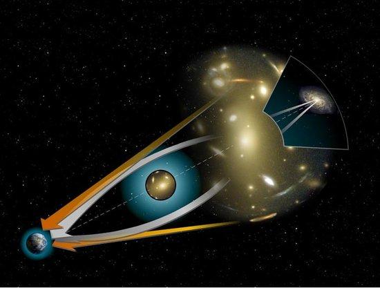 引力透镜示意图