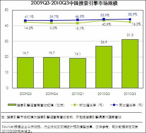 第三季度中国搜索引擎市场规模将达31.3亿元