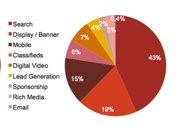 美国上半年移动广告营收同比增长145%