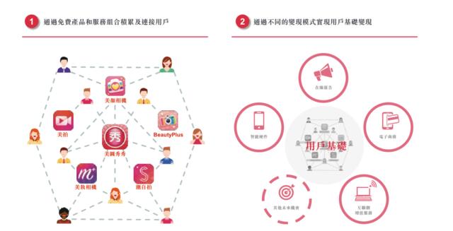 美图招股书暴露一个大秘密:手机收入独占95.1%