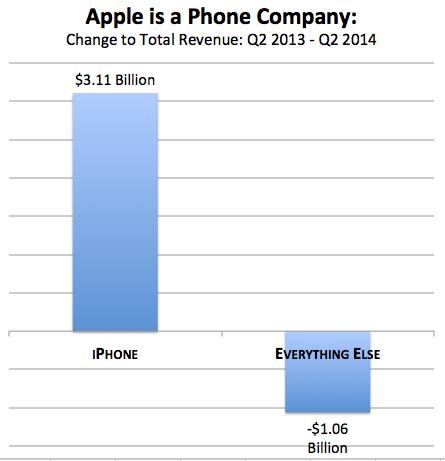 苹果和Facebook都是电话公司