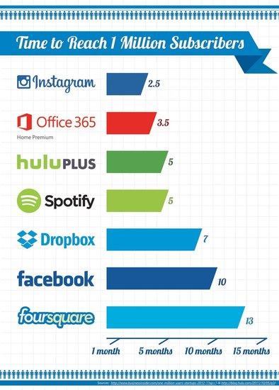 微软称Office 365家庭高级版成最畅销Office