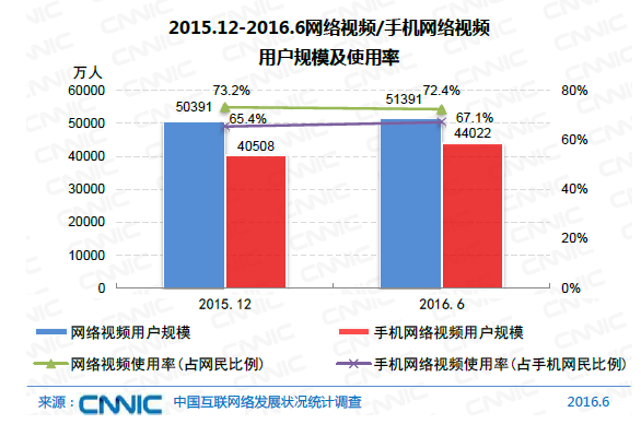中国网民规模达7.1亿 互联网普及率达到51.7%