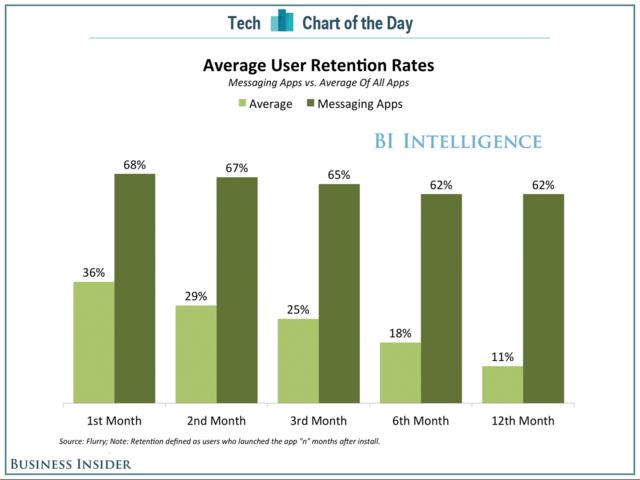 一张图表明为何聊天应用获得巨资投入