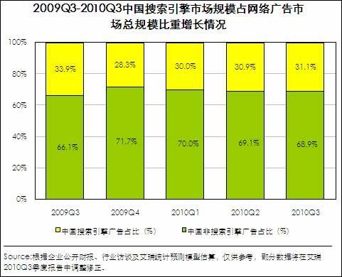 第3季中国搜索市场规模破30亿 百度占73%份额