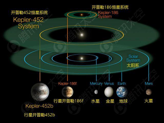 """1400光年处发现地球""""表兄弟"""""""