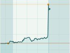 谷歌股价盘后交易大涨6.1%
