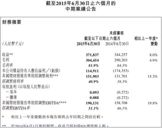 天鸽互动上半年营收3.72亿元 同比增长8%