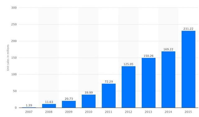 大摩预测iPhone销量将在2016年首次下滑