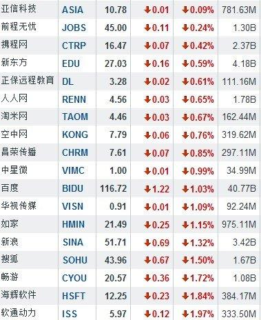 6月13日中国概念股普跌 当当网逆市涨10.34%
