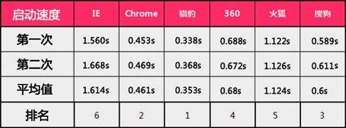 看视频必备!六款浏览器视频性能评测