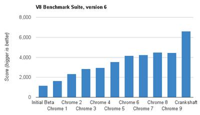 V8新编译器架构Crankshaft提高50%性能