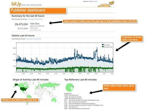 短网址服务Bit.ly使用实时社交搜索预测未来