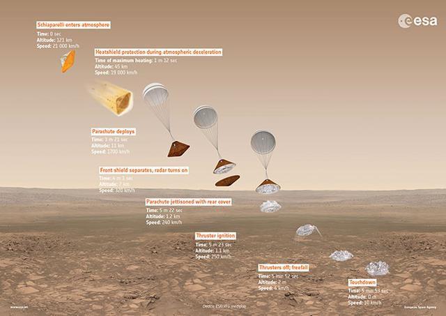 欧洲火星探测器成功进入环火星轨道 着陆器目前情况不明