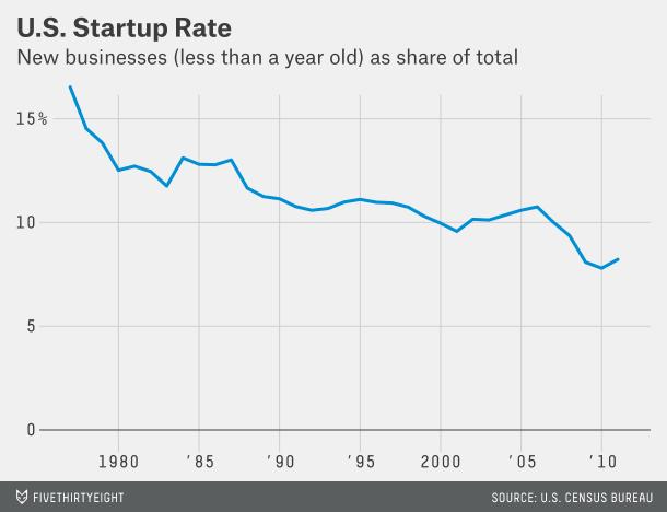 美国初创企业越来越少 成功率越来越低