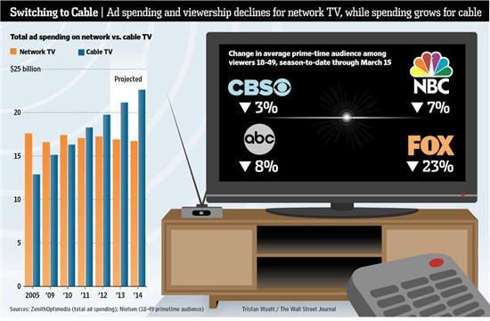 网络媒体兴起 美国传统电视广告市场疲软