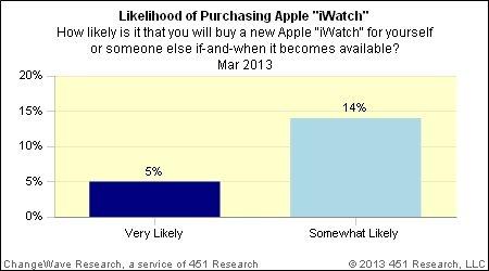 调查显示19%消费者有意购买苹果iWatch