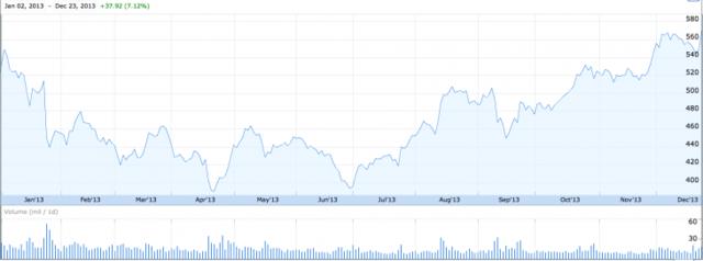 苹果2013年盘点:并购频繁 创新仍然乏力