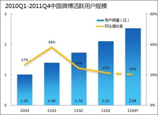 2011年底微博运营商市场活跃账户规模达2.5亿