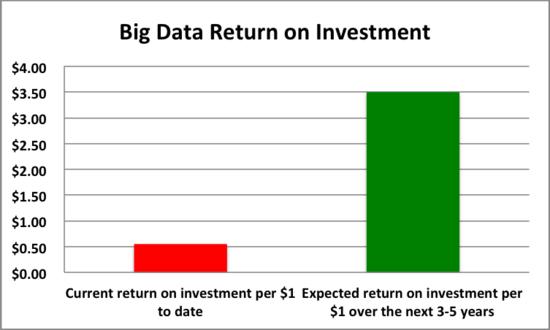 研究发现大多数企业投资大数据项目存在盲目性