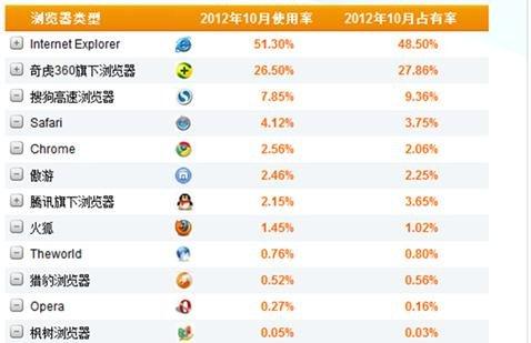 CNZZ公布浏览器10月使用率 猎豹浏览器涨幅明显