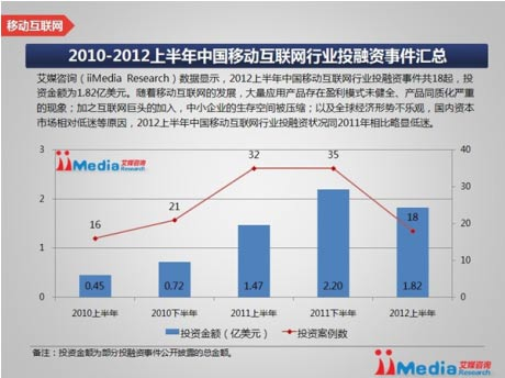 Facebook中国传染病:移动互联网投资数降50%