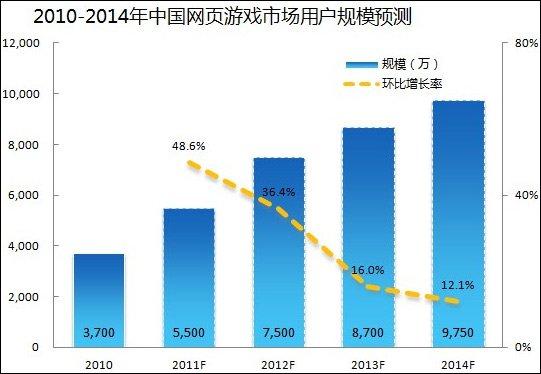 2012年中国网页游戏用户规模预计将破7000万