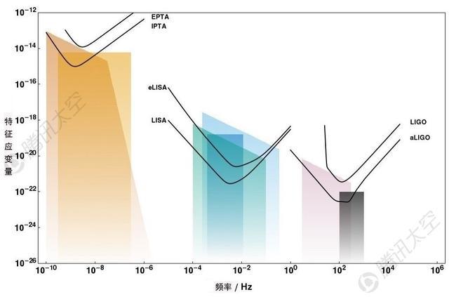PTA、LISA(eLISA)与LIGO(aLIGO)三种方式分别探测不同频率的引力波,构成互补关系。