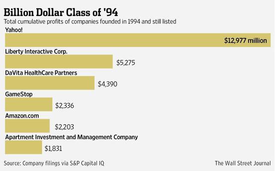 美国创业黄金一代今何在?雅虎累计利润第一