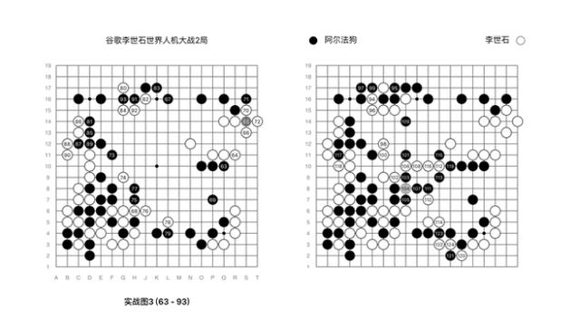 如何评价AlphaGo又一次战胜李世石?