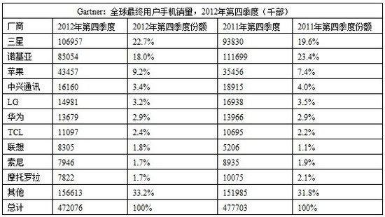 Gartner:HTC跌出全球手机销量10强排行榜
