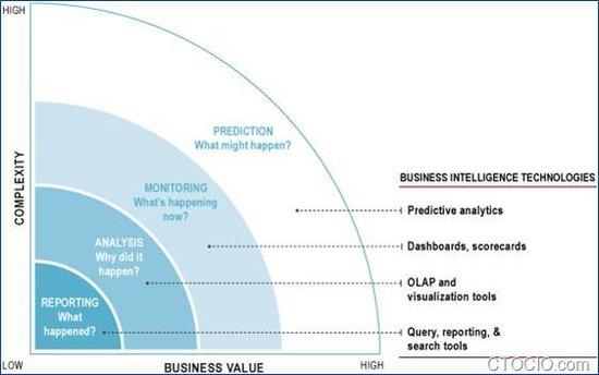 数据为王:商业智能的现状、热点和趋势