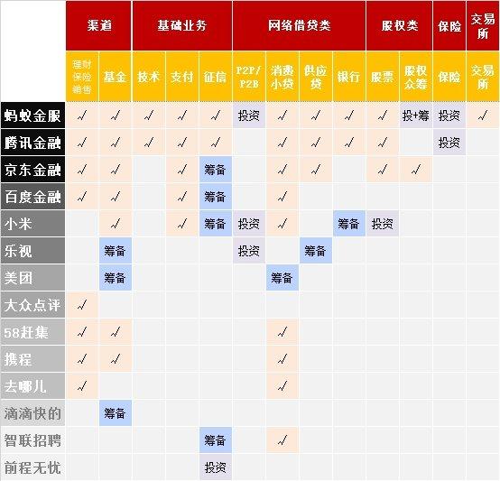 表:互联网公司金融业务布局