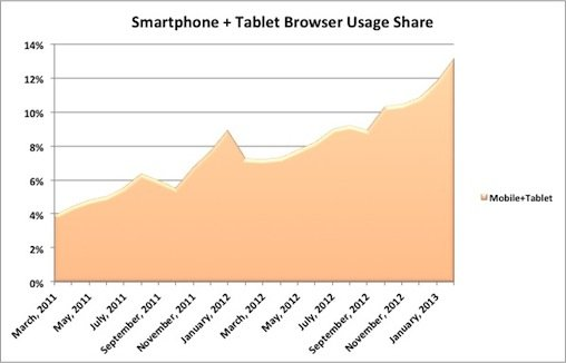 移动浏览器蚕食桌面份额 市场占有率两年翻番