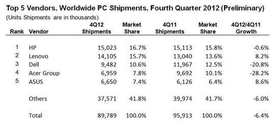 第四季全球PC出货同比下滑6.4% 惠普保住龙头