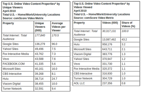 音乐视频网Vevo5个月内已获美国1/4视频流量