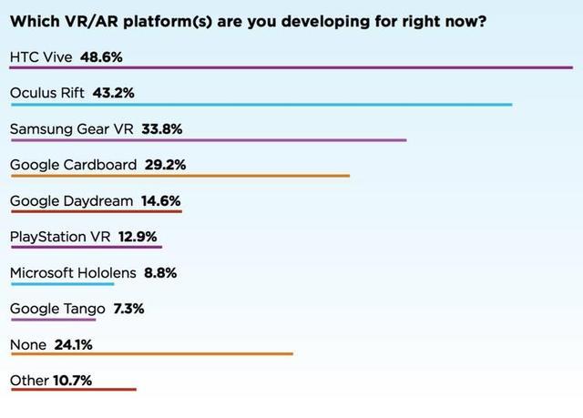 大部分VR开发者,在用哪个平台的硬件?