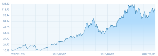 iPhone发布10周年:从引领行业、富可敌国到泯然众人