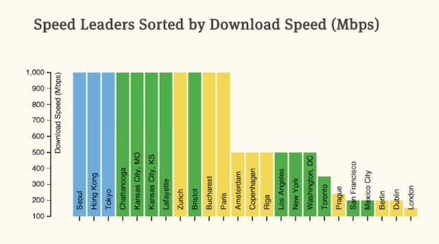 硅谷旁边的旧金山网速只有香港的1/5