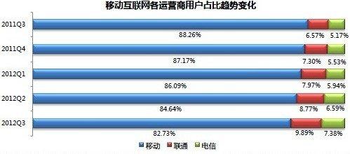 宜搜发布2012年第三季移动互联网发展趋势报告